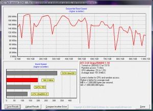 HD Tach: Zwei Seagate Barracuda 7200.11 500GB @ ATi SB600 im Raid0