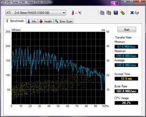 HD Tune: Zwei Seagate Barracuda 7200.11 500GB @ ATi SB600 im Raid0