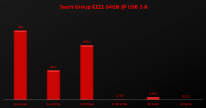 Team Group X121 64GB @ USB3.0