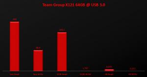 Team Group X121 64GB @ USB3.0